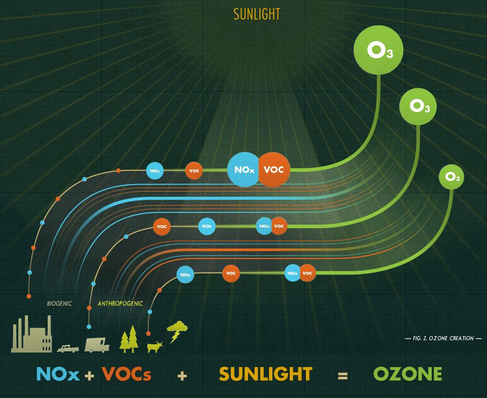ground-level ozone creation